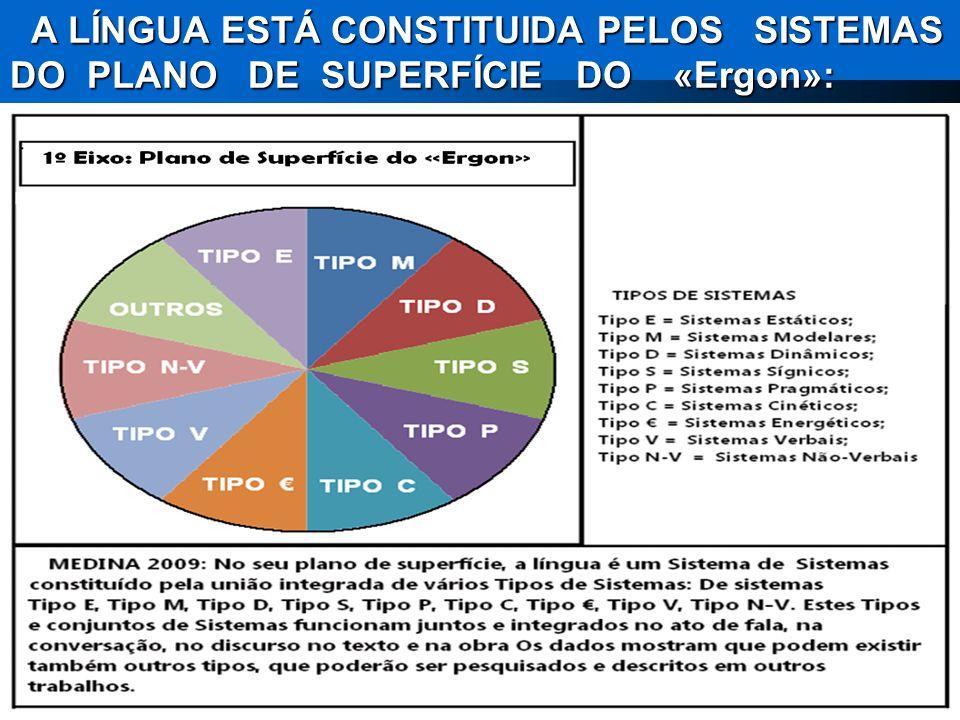 A Língua está constituída por três conjuntos de sistemas de natureza distinta: a) Os sistemas do Plano de Superfície do «Ergon»; b) Os Sistemas do Pla