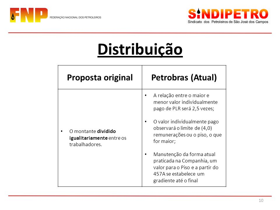 Distribuição Proposta originalPetrobras (Atual) O montante dividido igualitariamente entre os trabalhadores. A relação entre o maior e menor valor ind
