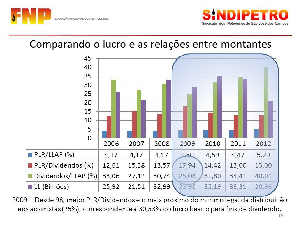 Comparando o lucro e as relações entre montantes 2009 – Desde 98, maior PLR/Dividendos e o mais próximo do mínimo legal da distribuição aos acionistas (25%), correspondente a 30,53% do lucro básico para fins de dividendo.