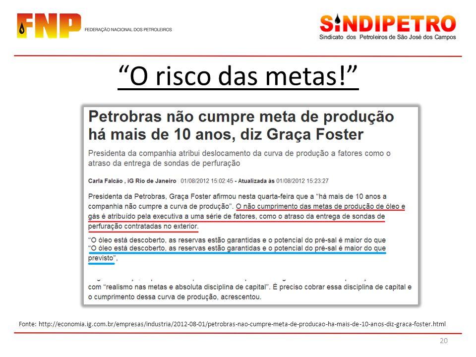 O risco das metas! Fonte: http://economia.ig.com.br/empresas/industria/2012-08-01/petrobras-nao-cumpre-meta-de-producao-ha-mais-de-10-anos-diz-graca-f