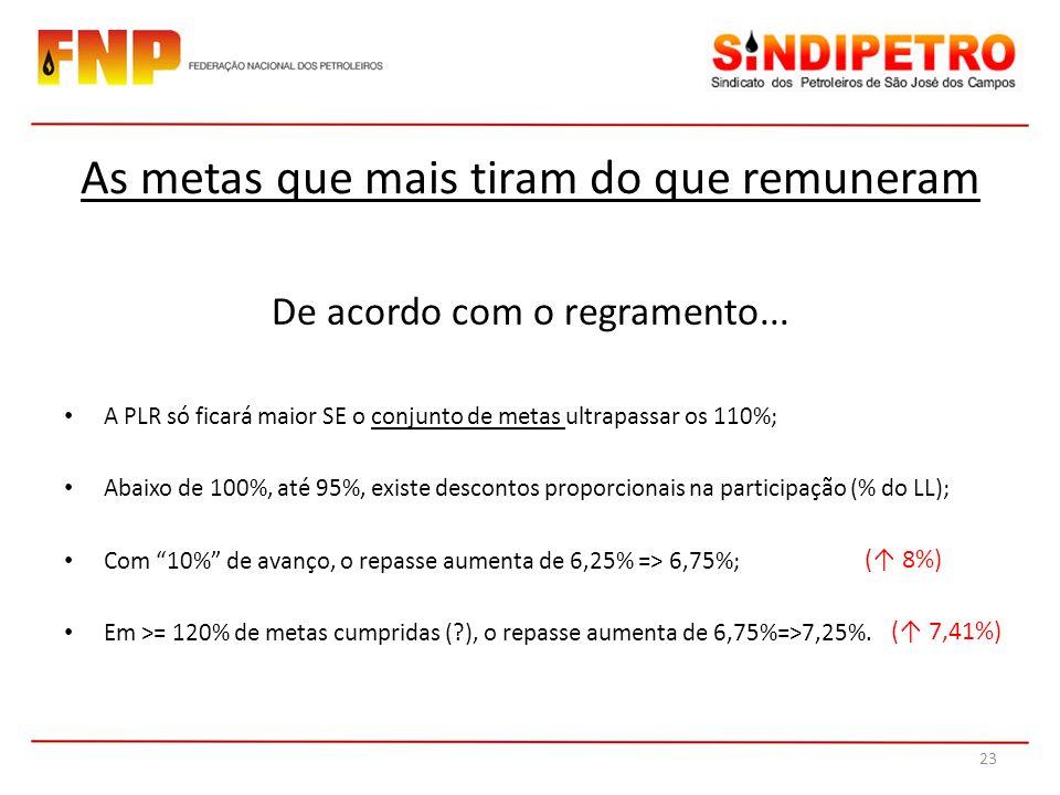 De acordo com o regramento... A PLR só ficará maior SE o conjunto de metas ultrapassar os 110%; Abaixo de 100%, até 95%, existe descontos proporcionai