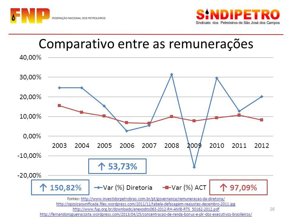 Comparativo entre as remunerações Fontes: http://www.investidorpetrobras.com.br/pt/governanca/remuneracao-da-diretoria/http://www.investidorpetrobras.com.br/pt/governanca/remuneracao-da-diretoria/ http://oposicaounificada.files.wordpress.com/2011/11/tabela-defasagem-reajustes-dezembro-2011.jpg http://www.fup.org.br/downloads/anexodns063-2012-RH-AMB-RTS_50162-2012.pdf http://fernandonogueiracosta.wordpress.com/2013/04/25/concentracao-de-renda-bonus-e-plr-dos-executivos-brasileiros/ 150,82% 97,09% 26 53,73%