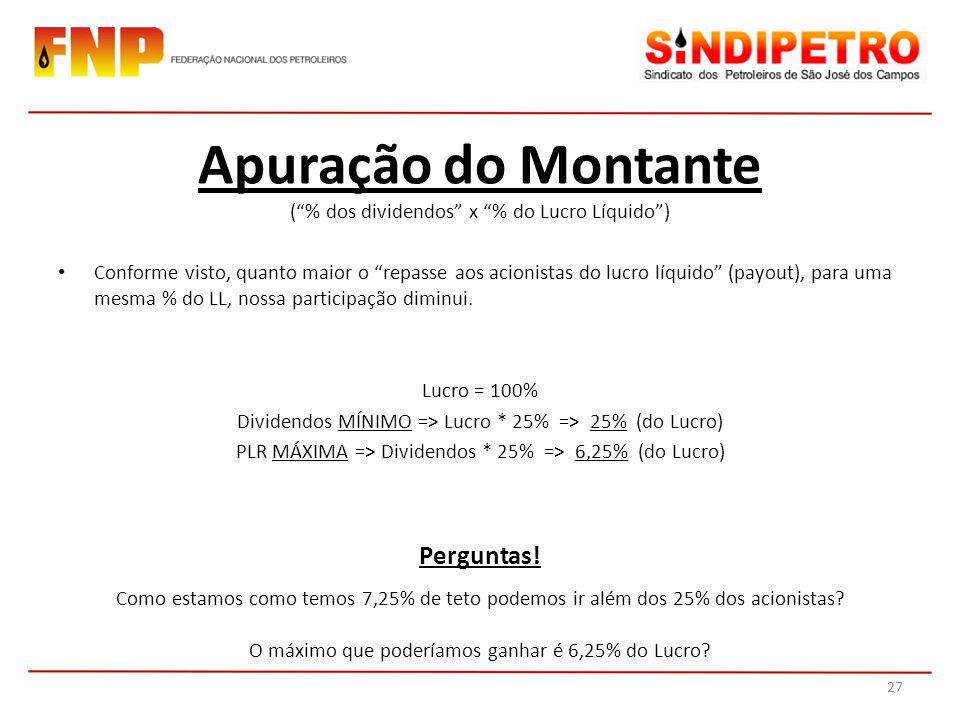 (% dos dividendos x % do Lucro Líquido) Conforme visto, quanto maior o repasse aos acionistas do lucro líquido (payout), para uma mesma % do LL, nossa participação diminui.