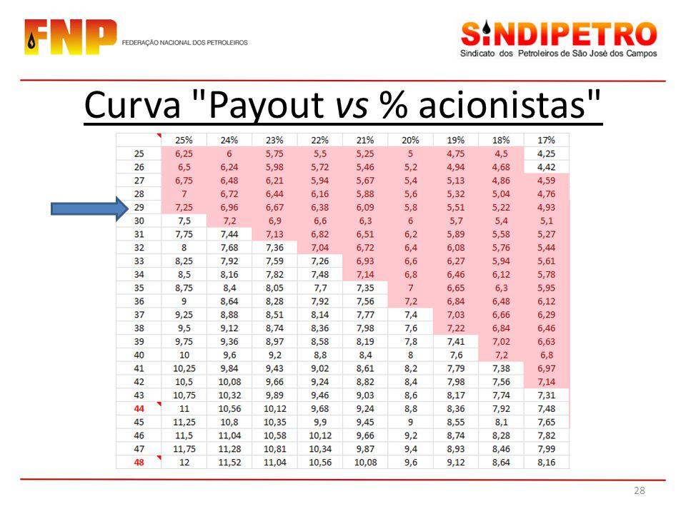 Curva Payout vs % acionistas 28