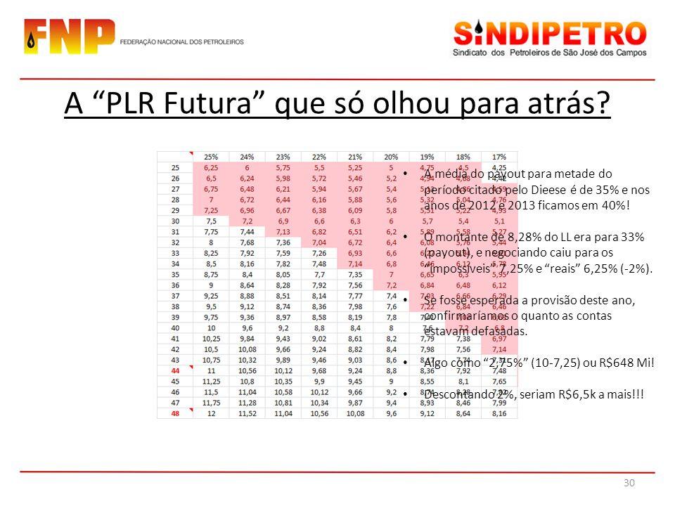 A PLR Futura que só olhou para atrás? A média do payout para metade do período citado pelo Dieese é de 35% e nos anos de 2012 e 2013 ficamos em 40%! O
