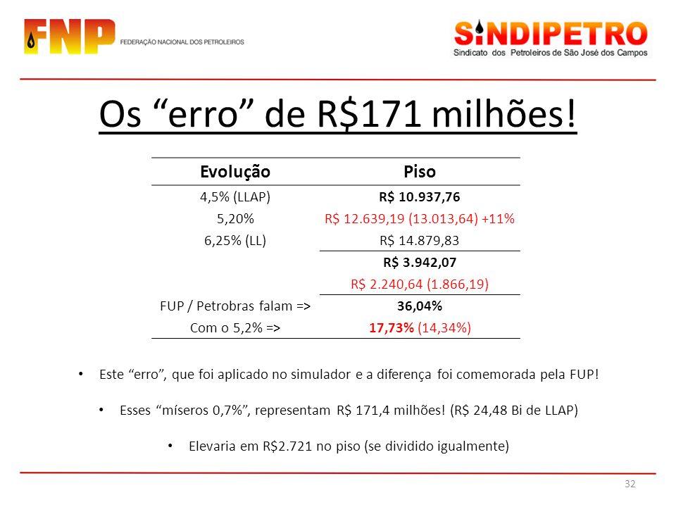Os erro de R$171 milhões! EvoluçãoPiso 4,5% (LLAP)R$ 10.937,76 5,20%R$ 12.639,19 (13.013,64) +11% 6,25% (LL)R$ 14.879,83 R$ 3.942,07 R$ 2.240,64 (1.86