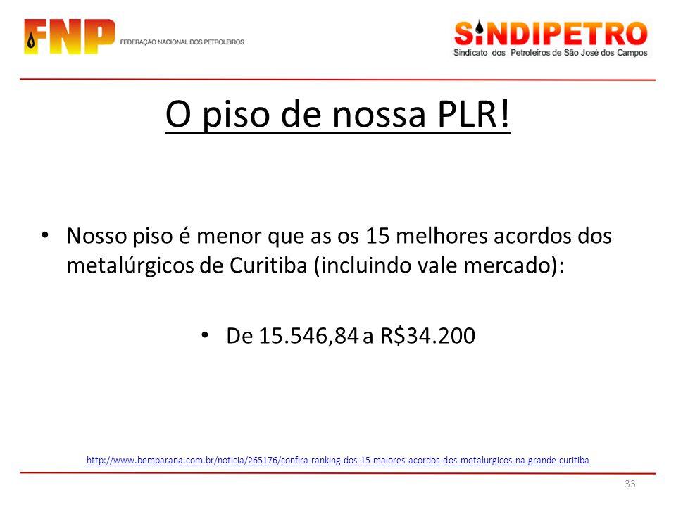 Nosso piso é menor que as os 15 melhores acordos dos metalúrgicos de Curitiba (incluindo vale mercado): De 15.546,84 a R$34.200 O piso de nossa PLR! h