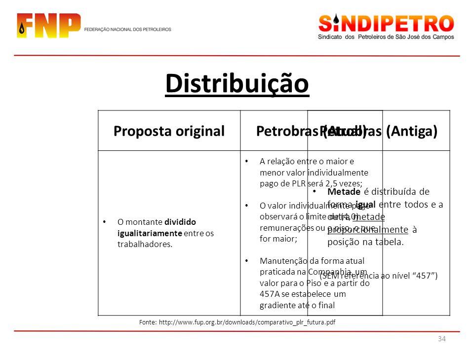 Distribuição Proposta originalPetrobras (Atual) O montante dividido igualitariamente entre os trabalhadores.