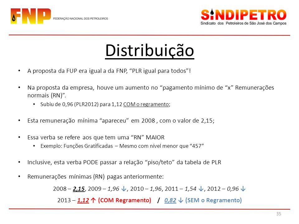 Distribuição A proposta da FUP era igual a da FNP, PLR igual para todos! Na proposta da empresa, houve um aumento no pagamento mínimo de x Remuneraçõe