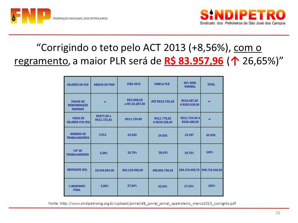 Fonte: http://www.sindipetromg.org.br/uploads/jornal/48_jornal_jornal_opetroleiro_marco2013_corrigido.pdf Corrigindo o teto pelo ACT 2013 (+8,56%), com o regramento, a maior PLR será de R$ 83.957,96 ( 26,65%) 36