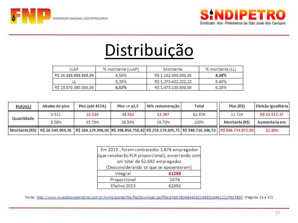 LLAP% montante (LLAP)Montante% montante (LL) R$ 24.488.888.888,894,50%R$ 1.102.000.000,004,68% LL5,20%R$ 1.273.422.222,225,40% R$ 23.570.080.000,006,02%R$ 1.473.130.000,006,25% Distribuição PLR2012 Abaixo do pisoPiso (até 457A)Piso => x2,596% remuneraçãoTotalPiso (R$)Divisão igualitária Quantidade 3.51122.52924.50212.39762.93911.724R$ 15.517,37 5,58%35,79%38,93%19,70%100%Montante (R$)Aumentaria em: Montante (R$)R$ 26.549.904,36R$ 264.129.996,00R$ 398.856.750,42R$ 259.179.695,75R$ 948.716.346,53R$ 696.733.872,0032,36% Em 2013, foram contratados 1.674 empregados (que receberão PLR proporcional), encerrando com um total de 62.692 empregados (Desconsiderando os que se aposentaram) Integral61288 Proporcional1674 Efetivo 201362692 Fonte: http://www.investidorpetrobras.com.br/lumis/portal/file/fileDownload.jsp?fileId=8A78D68443E2C48901446C2C2F657807 (Páginas 51 e 52)http://www.investidorpetrobras.com.br/lumis/portal/file/fileDownload.jsp?fileId=8A78D68443E2C48901446C2C2F657807 37