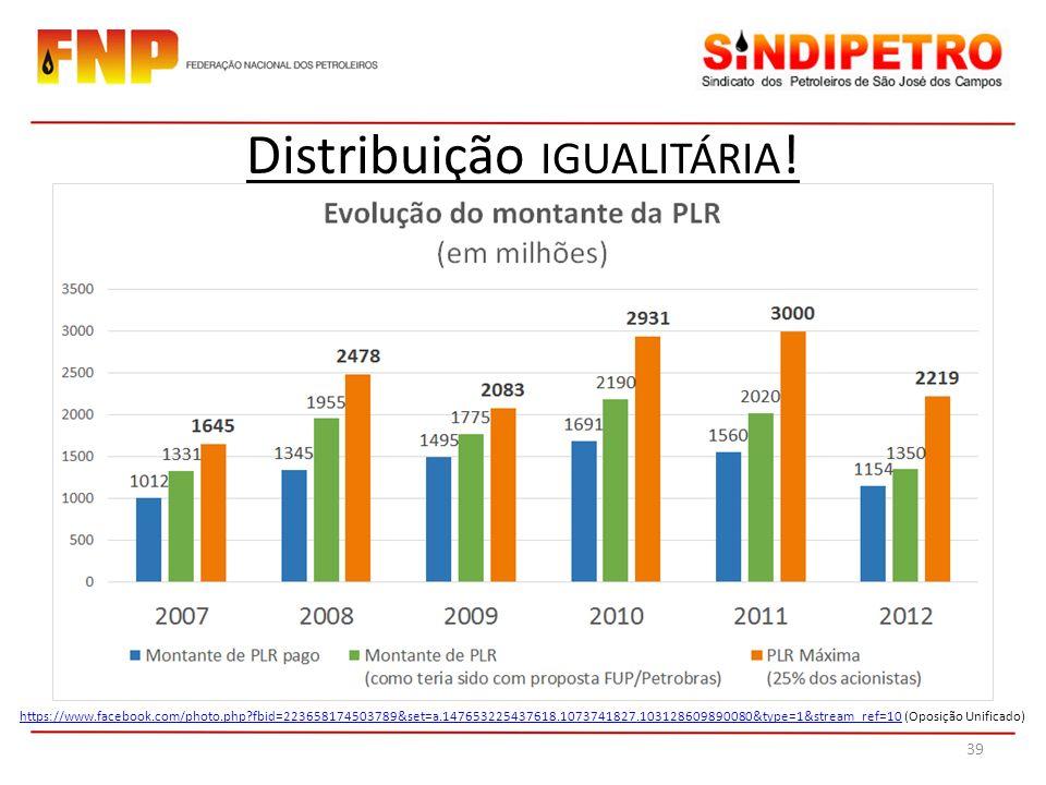 Distribuição IGUALITÁRIA .