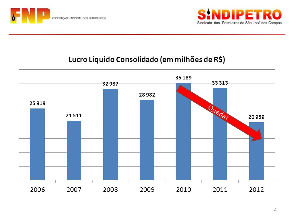 Quando foi que a Petrobras não deu lucro.Por que QUALQUER empresa aceitaria uma coisa dessas.