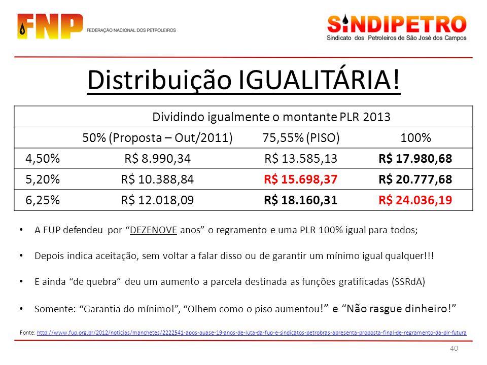 Dividindo igualmente o montante PLR 2013 50% (Proposta – Out/2011)75,55% (PISO)100% 4,50%R$ 8.990,34R$ 13.585,13R$ 17.980,68 5,20%R$ 10.388,84R$ 15.698,37R$ 20.777,68 6,25%R$ 12.018,09R$ 18.160,31R$ 24.036,19 Distribuição IGUALITÁRIA.