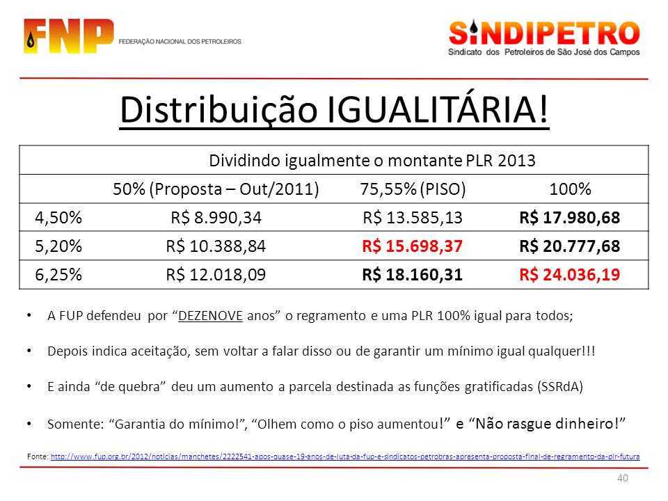 Dividindo igualmente o montante PLR 2013 50% (Proposta – Out/2011)75,55% (PISO)100% 4,50%R$ 8.990,34R$ 13.585,13R$ 17.980,68 5,20%R$ 10.388,84R$ 15.69