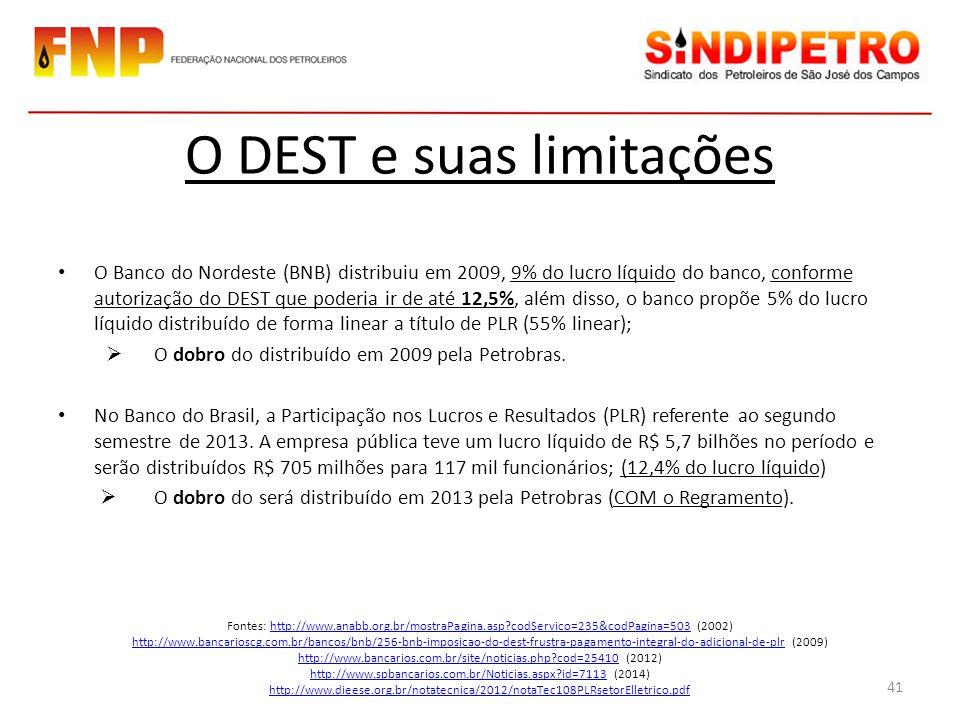 O DEST e suas limitações Fontes: http://www.anabb.org.br/mostraPagina.asp?codServico=235&codPagina=503 (2002)http://www.anabb.org.br/mostraPagina.asp?codServico=235&codPagina=503 http://www.bancarioscg.com.br/bancos/bnb/256-bnb-imposicao-do-dest-frustra-pagamento-integral-do-adicional-de-plrhttp://www.bancarioscg.com.br/bancos/bnb/256-bnb-imposicao-do-dest-frustra-pagamento-integral-do-adicional-de-plr (2009) http://www.bancarios.com.br/site/noticias.php?cod=25410http://www.bancarios.com.br/site/noticias.php?cod=25410 (2012) http://www.spbancarios.com.br/Noticias.aspx?id=7113 (2014) http://www.spbancarios.com.br/Noticias.aspx?id=7113 http://www.dieese.org.br/notatecnica/2012/notaTec108PLRsetorElletrico.pdf O Banco do Nordeste (BNB) distribuiu em 2009, 9% do lucro líquido do banco, conforme autorização do DEST que poderia ir de até 12,5%, além disso, o banco propõe 5% do lucro líquido distribuído de forma linear a título de PLR (55% linear); O dobro do distribuído em 2009 pela Petrobras.