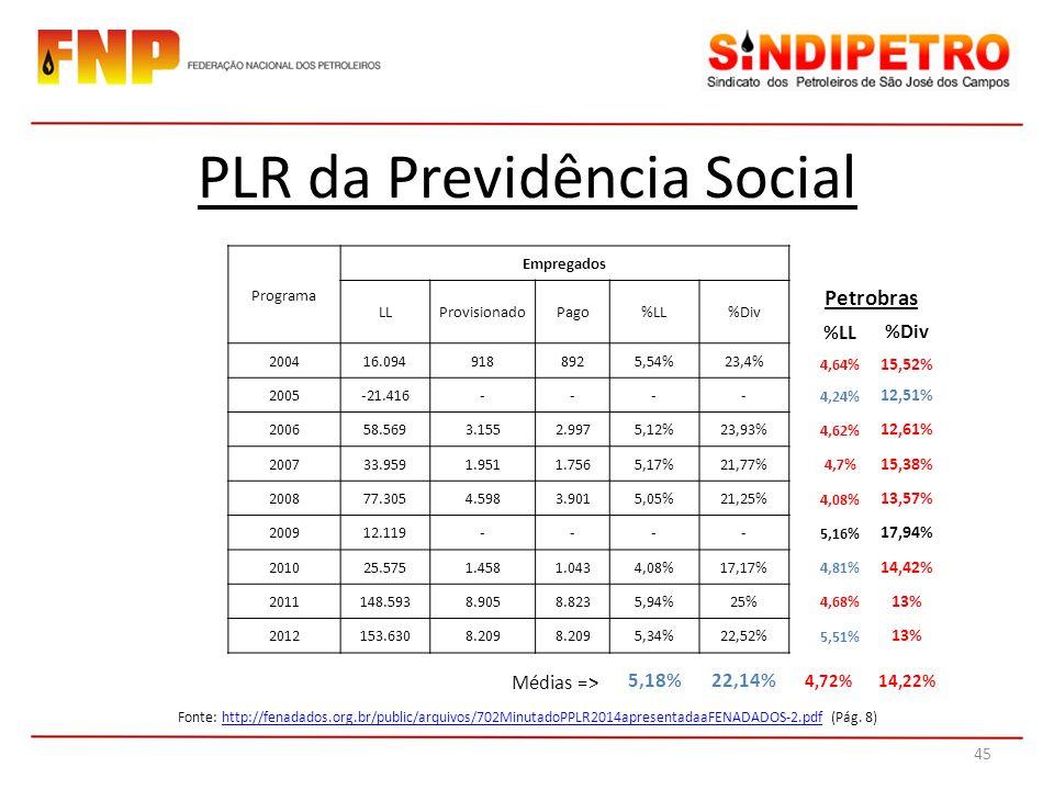 PLR da Previdência Social 45 Programa Empregados LLProvisionadoPago%LL%Div 200416.0949188925,54%23,4% 2005-21.416---- 200658.5693.1552.9975,12%23,93% 200733.9591.9511.7565,17%21,77% 200877.3054.5983.9015,05%21,25% 200912.119---- 201025.5751.4581.0434,08%17,17% 2011148.5938.9058.8235,94%25% 2012153.6308.209 5,34%22,52% Fonte: http://fenadados.org.br/public/arquivos/702MinutadoPPLR2014apresentadaaFENADADOS-2.pdf (Pág.