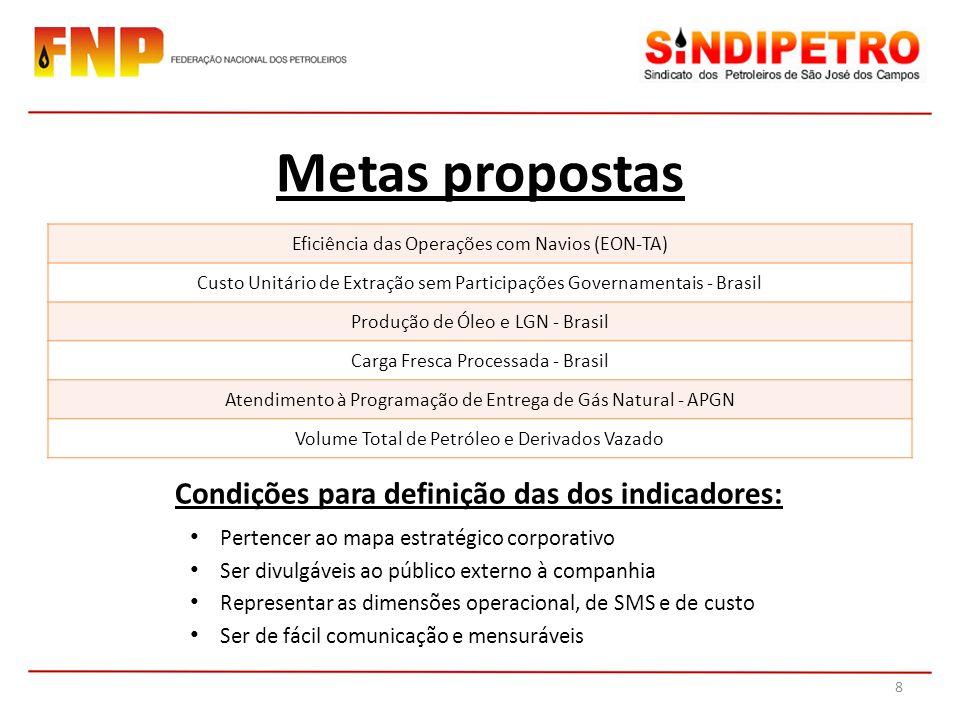 Metas propostas Eficiência das Operações com Navios (EON-TA) Custo Unitário de Extração sem Participações Governamentais - Brasil Produção de Óleo e L