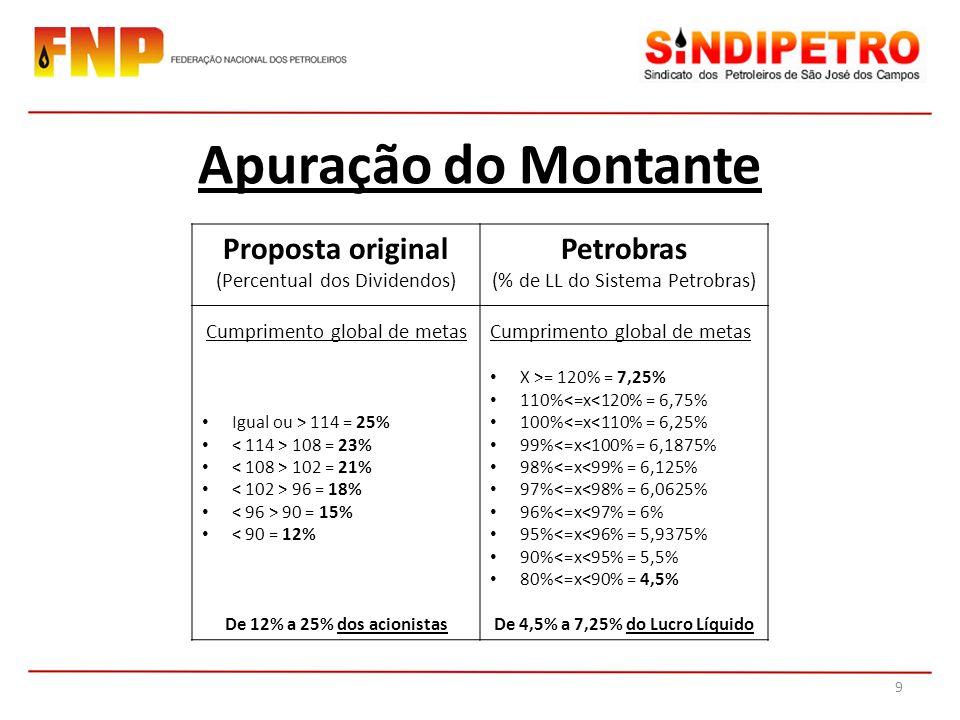 Apuração do Montante Proposta original (Percentual dos Dividendos) Petrobras (% de LL do Sistema Petrobras) Cumprimento global de metas Igual ou > 114 = 25% 108 = 23% 102 = 21% 96 = 18% 90 = 15% < 90 = 12% De 12% a 25% dos acionistas Cumprimento global de metas X >= 120% = 7,25% 110%<=x<120% = 6,75% 100%<=x<110% = 6,25% 99%<=x<100% = 6,1875% 98%<=x<99% = 6,125% 97%<=x<98% = 6,0625% 96%<=x<97% = 6% 95%<=x<96% = 5,9375% 90%<=x<95% = 5,5% 80%<=x<90% = 4,5% De 4,5% a 7,25% do Lucro Líquido 9