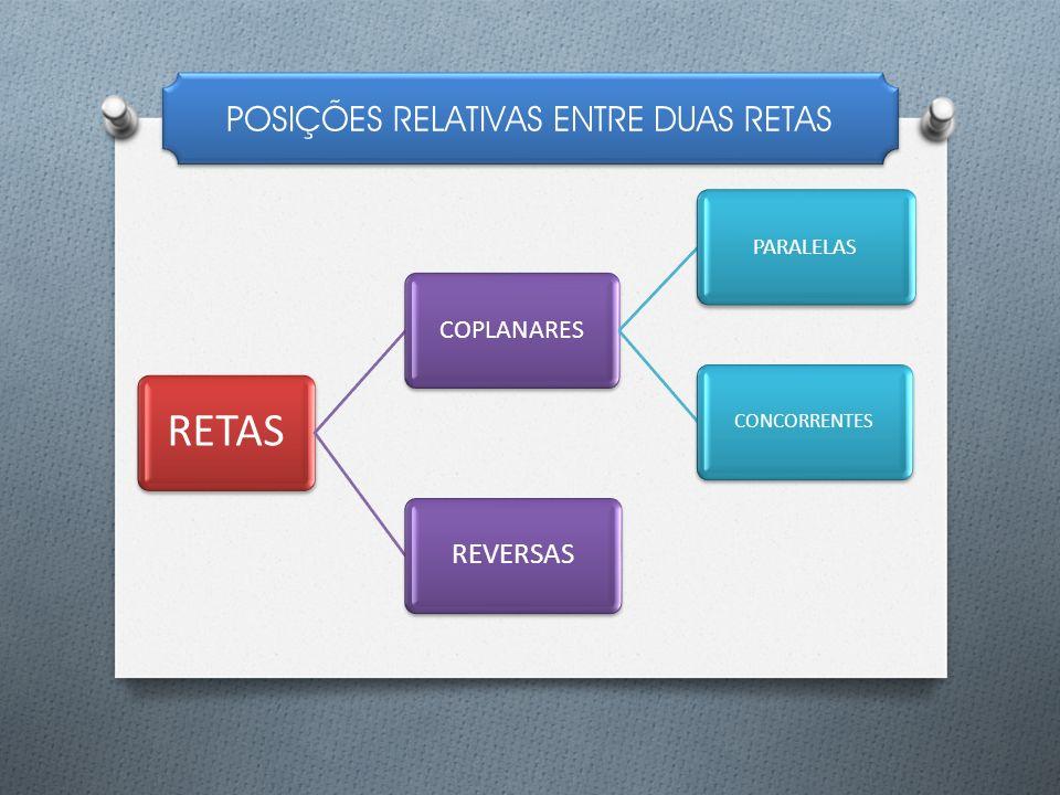 POSIÇÕES RELATIVAS ENTRE DUAS RETAS RETAS COPLANARES PARALELAS CONCORRENTES REVERSAS