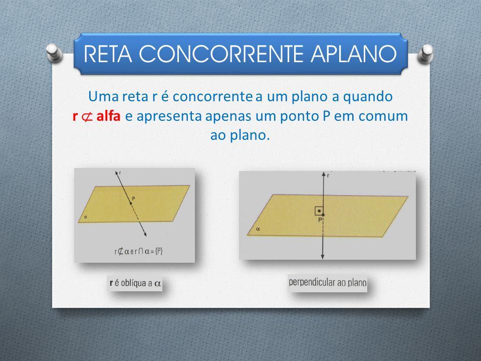 RETA CONCORRENTE APLANO Uma reta r é concorrente a um plano a quando r alfa e apresenta apenas um ponto P em comum ao plano.