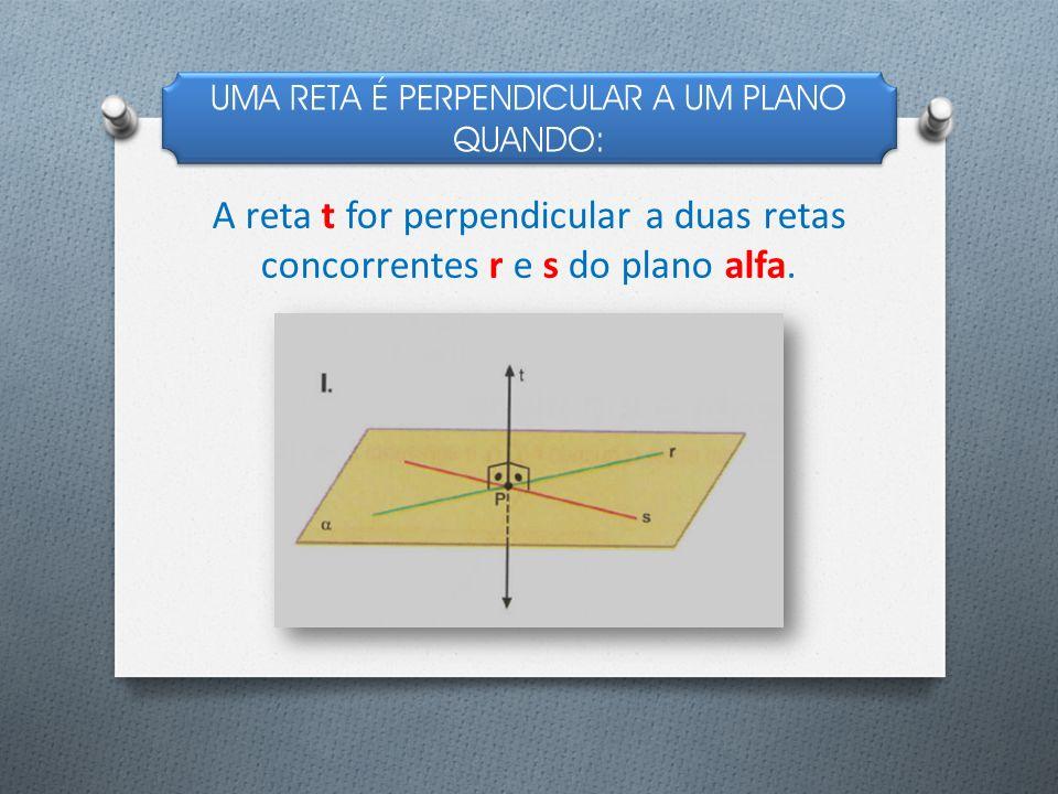 UMA RETA É PERPENDICULAR A UM PLANO QUANDO: A reta t for perpendicular a duas retas concorrentes r e s do plano alfa.