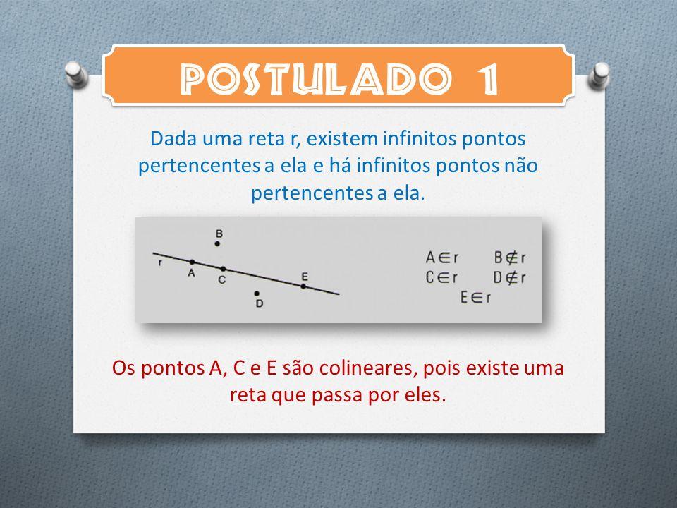 POSTULADO 1 Dada uma reta r, existem infinitos pontos pertencentes a ela e há infinitos pontos não pertencentes a ela. Os pontos A, C e E são colinear