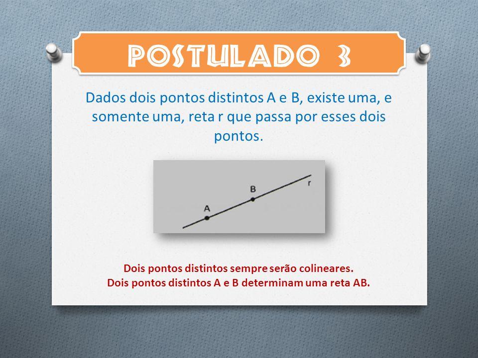 POSTULADO 3 Dados dois pontos distintos A e B, existe uma, e somente uma, reta r que passa por esses dois pontos. Dois pontos distintos sempre serão c