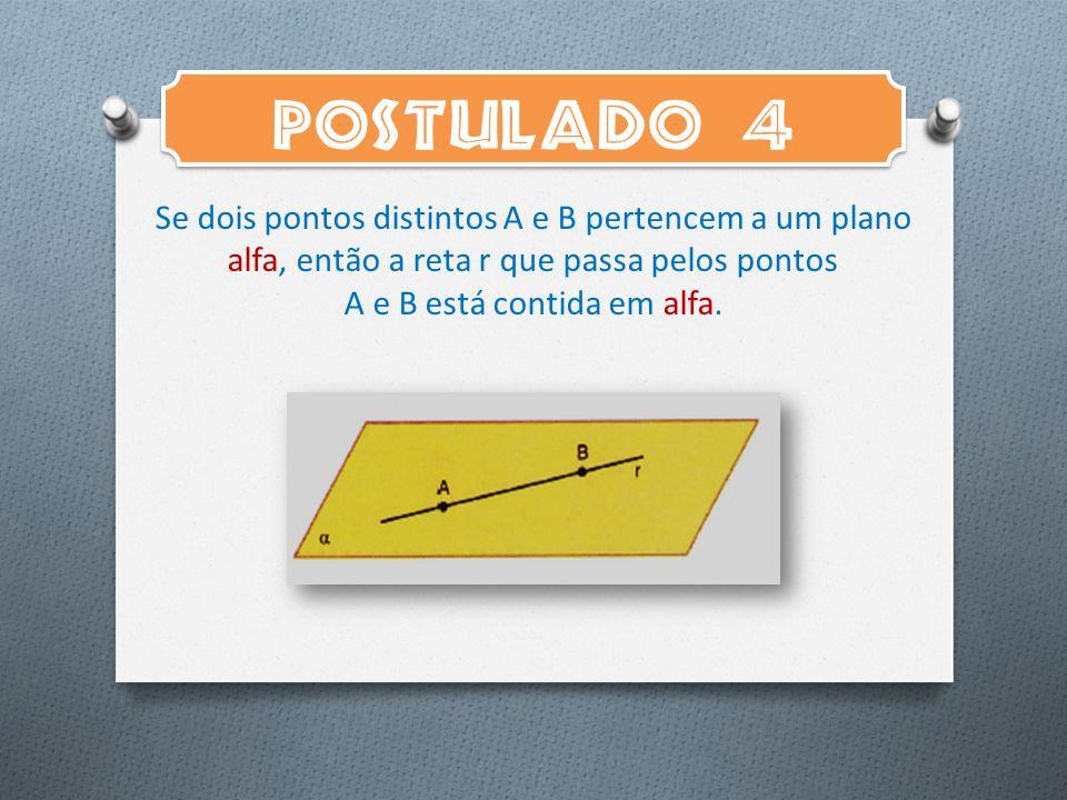 POSTULADO 4 Se dois pontos distintos A e B pertencem a um plano alfa, então a reta r que passa pelos pontos A e B está contida em alfa.