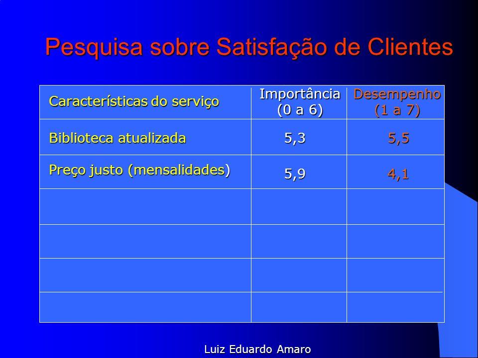 Pesquisa sobre Satisfação de Clientes Características do serviço Importância (0 a 6) Desempenho (1 a 7) Luiz Eduardo Amaro Biblioteca atualizada 5,9 5