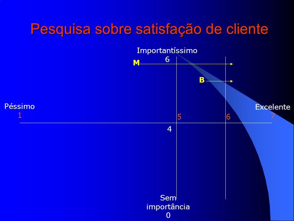 Excelente 7 Péssimo 1 Importantíssimo 6 Sem importância 0 56 Pesquisa sobre satisfação de cliente 4 B M