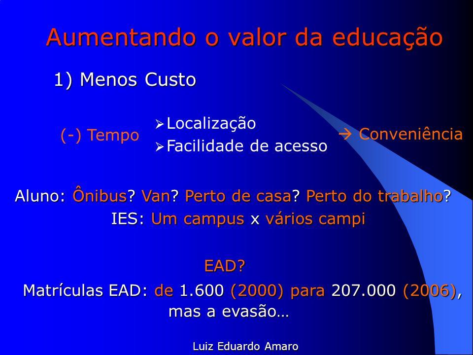 Aumentando o valor da educação Luiz Eduardo Amaro 1) Menos Custo (-) Tempo Localização Facilidade de acesso Conveniência Aluno: Ônibus? Van? Perto de