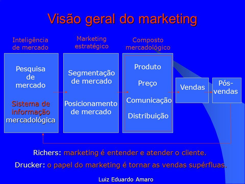 Visão geral do marketing Inteligência de mercado Marketing estratégico Composto mercadológico Pesquisa de mercado Sistema de informação mercadológica