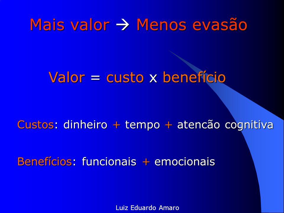 Mais valor Menos evasão Luiz Eduardo Amaro Valor = custo x benefício Custos: dinheiro + tempo + atencão cognitiva Benefícios: funcionais + emocionais