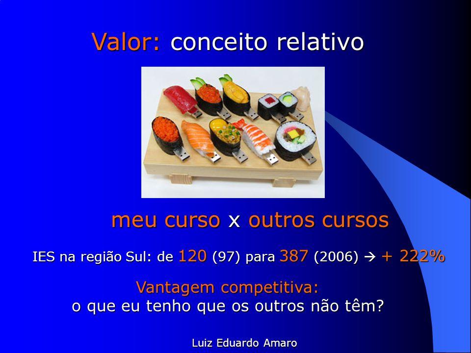 Luiz Eduardo Amaro Valor: conceito relativo meu curso x outros cursos IES na região Sul: de 120 (97) para 387 (2006) + 222% Vantagem competitiva: o qu