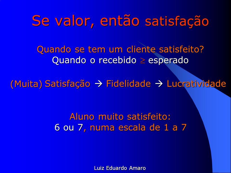 Se valor, então satisfação Luiz Eduardo Amaro Satisfação Fidelidade Lucratividade (Muita) Aluno muito satisfeito: 6 ou 7, numa escala de 1 a 7 Quando