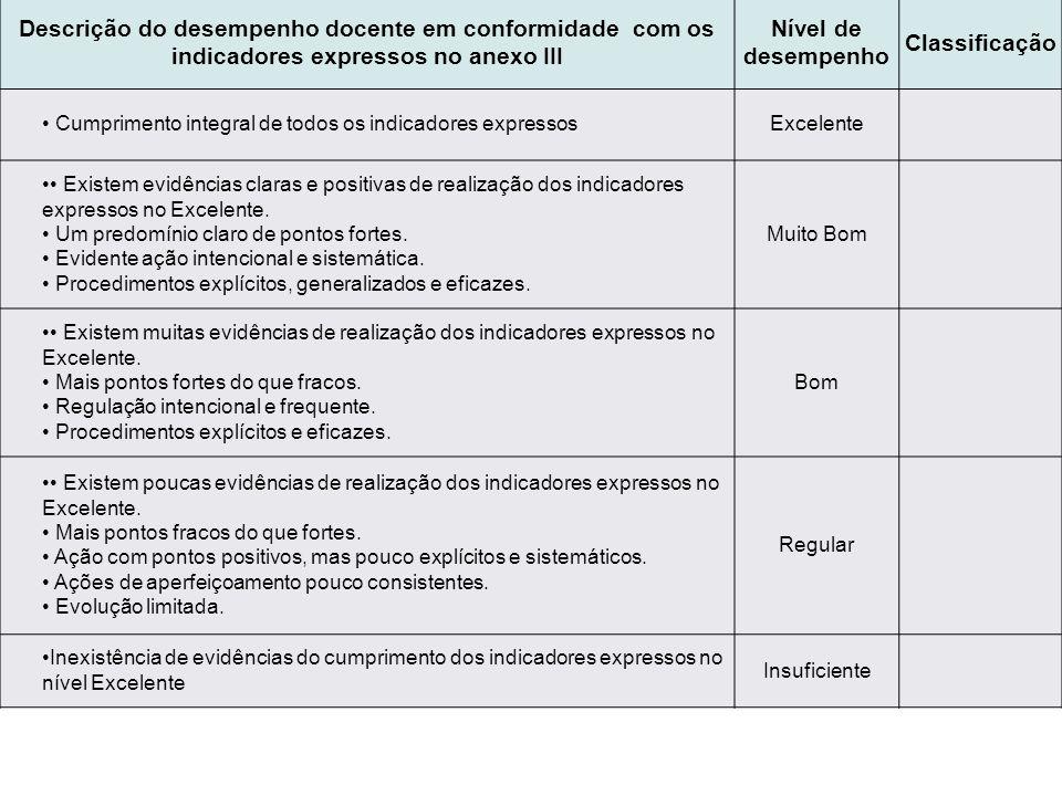 Descrição do desempenho docente em conformidade com os indicadores expressos no anexo III Nível de desempenho Classificação Cumprimento integral de to