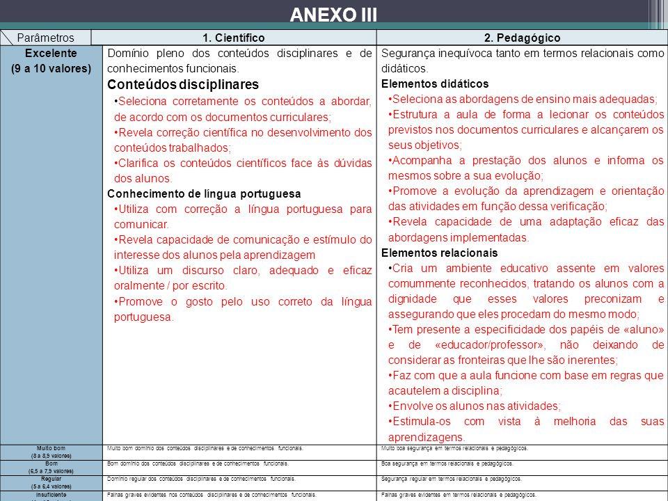 Parâmetros Níveis de desempenho 1. Científico2. Pedagógico Tendo em conta 1.1. Os conteúdos disciplinares (40%). 1.2. Os conhecimentos que enquadram e