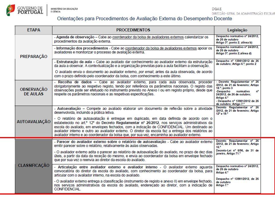 Classificação Final – Anexo III (Escala de 1 a 10) Excelente (9 a 10 valores) Domínio pleno dos conteúdos disciplinares e de conhecimentos funcionais.