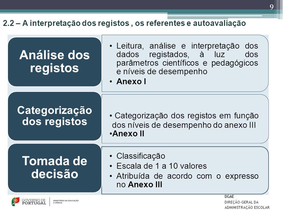 2.2 – A interpretação dos registos, os referentes e autoavaliação Leitura, análise e interpretação dos dados registados, à luz dos parâmetros científi