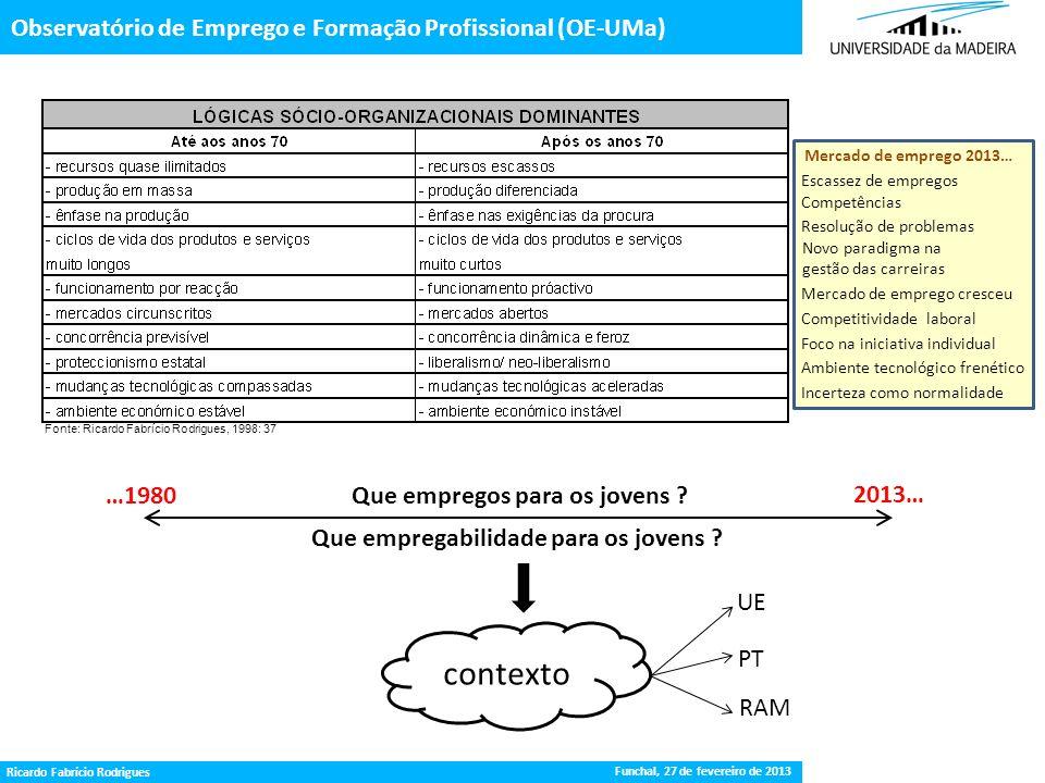 Gestão da Procura de Emprego Observatório de Emprego e Formação Profissional (OE-UMa) Fonte: Ricardo Fabrício Rodrigues, 1998: 37 Que empregos para os