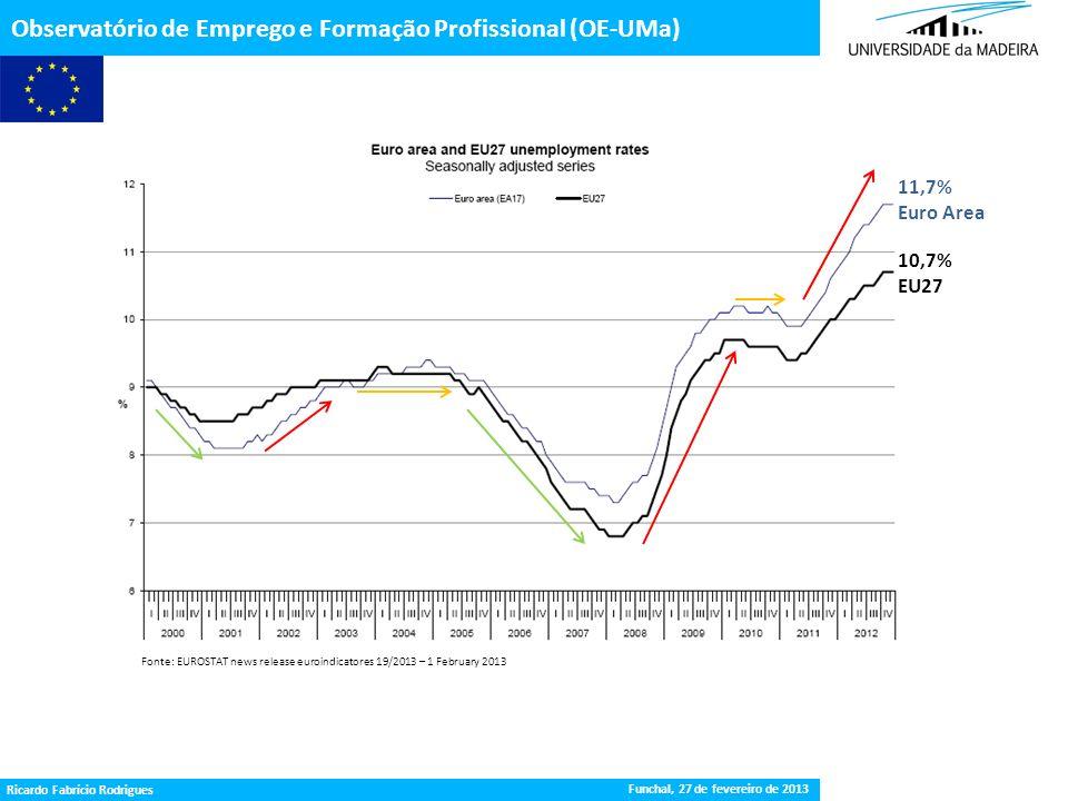 10,7% EU27 11,7% Euro Area Gestão da Procura de Emprego Observatório de Emprego e Formação Profissional (OE-UMa) Fonte: EUROSTAT news release euroindi