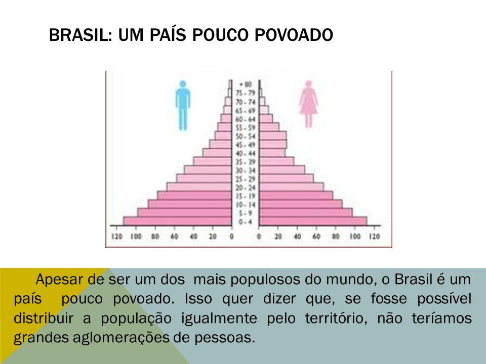 BRASIL: UM PAÍS POUCO POVOADO Apesar de ser um dos mais populosos do mundo, o Brasil é um país pouco povoado. Isso quer dizer que, se fosse possível d