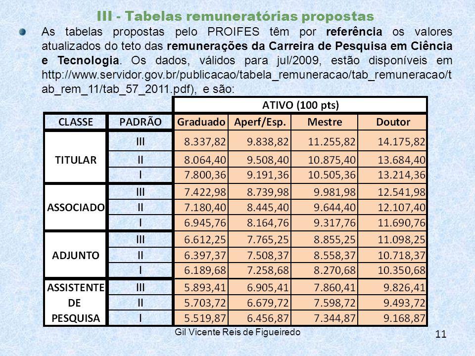III - Tabelas remuneratórias propostas As tabelas propostas pelo PROIFES têm por referência os valores atualizados do teto das remunerações da Carreira de Pesquisa em Ciência e Tecnologia.