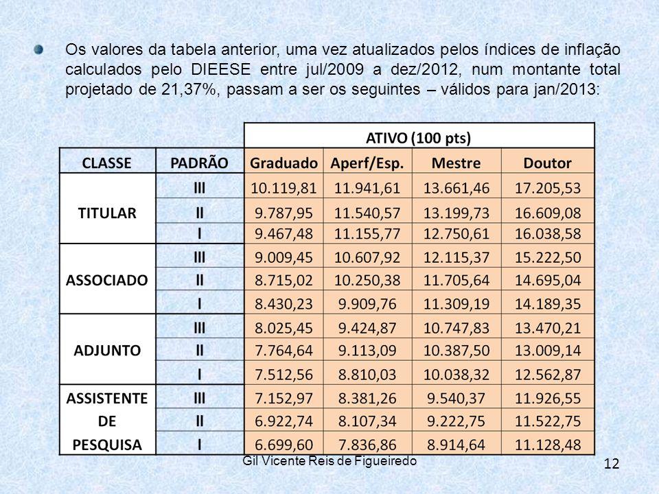 Os valores da tabela anterior, uma vez atualizados pelos índices de inflação calculados pelo DIEESE entre jul/2009 a dez/2012, num montante total projetado de 21,37%, passam a ser os seguintes – válidos para jan/2013: 12 Gil Vicente Reis de Figueiredo