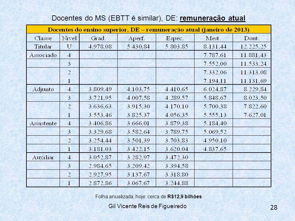 Docentes do MS (EBTT é similar), DE: remuneração atual Folha anualizada, hoje: cerca de R$12,9 bilhões Gil Vicente Reis de Figueiredo 28