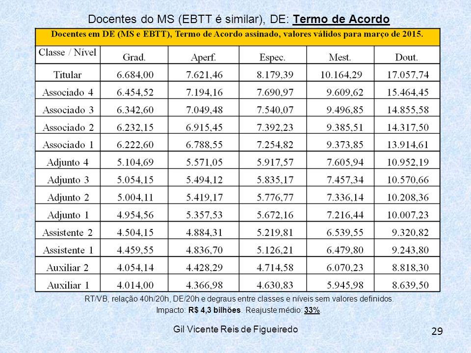 Docentes do MS (EBTT é similar), DE: Termo de Acordo RT/VB, relação 40h/20h, DE/20h e degraus entre classes e níveis sem valores definidos.