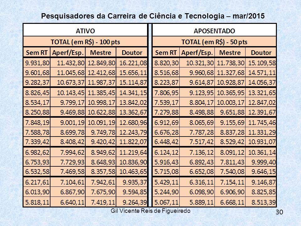 Pesquisadores da Carreira de Ciência e Tecnologia – mar/2015 Gil Vicente Reis de Figueiredo 30