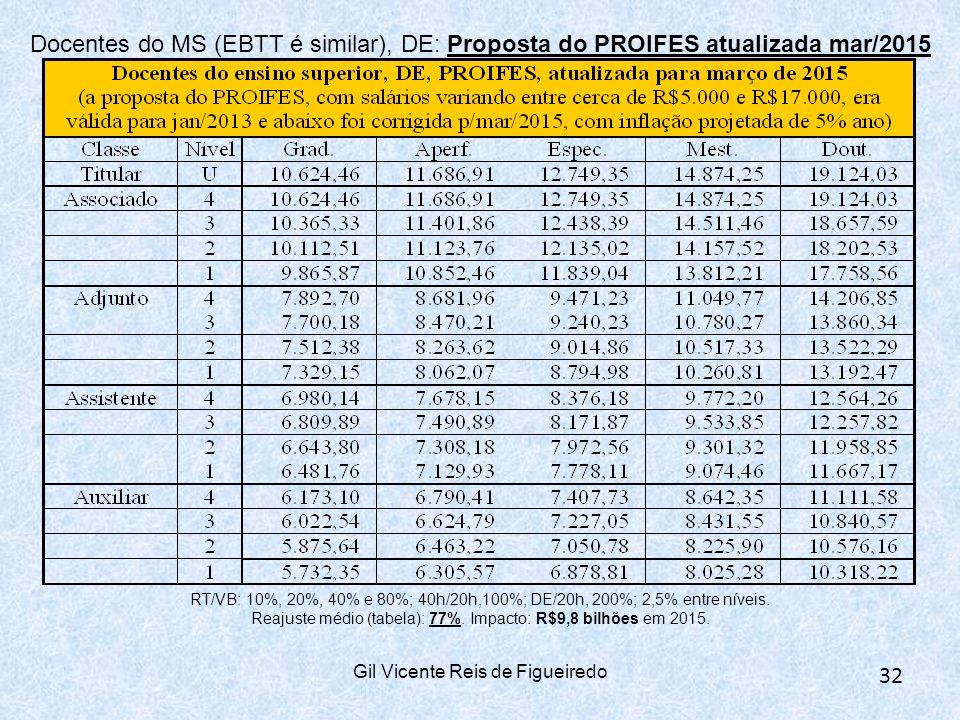 Gil Vicente Reis de Figueiredo 32 Docentes do MS (EBTT é similar), DE: Proposta do PROIFES atualizada mar/2015 RT/VB: 10%, 20%, 40% e 80%; 40h/20h,100%; DE/20h, 200%; 2,5% entre níveis.