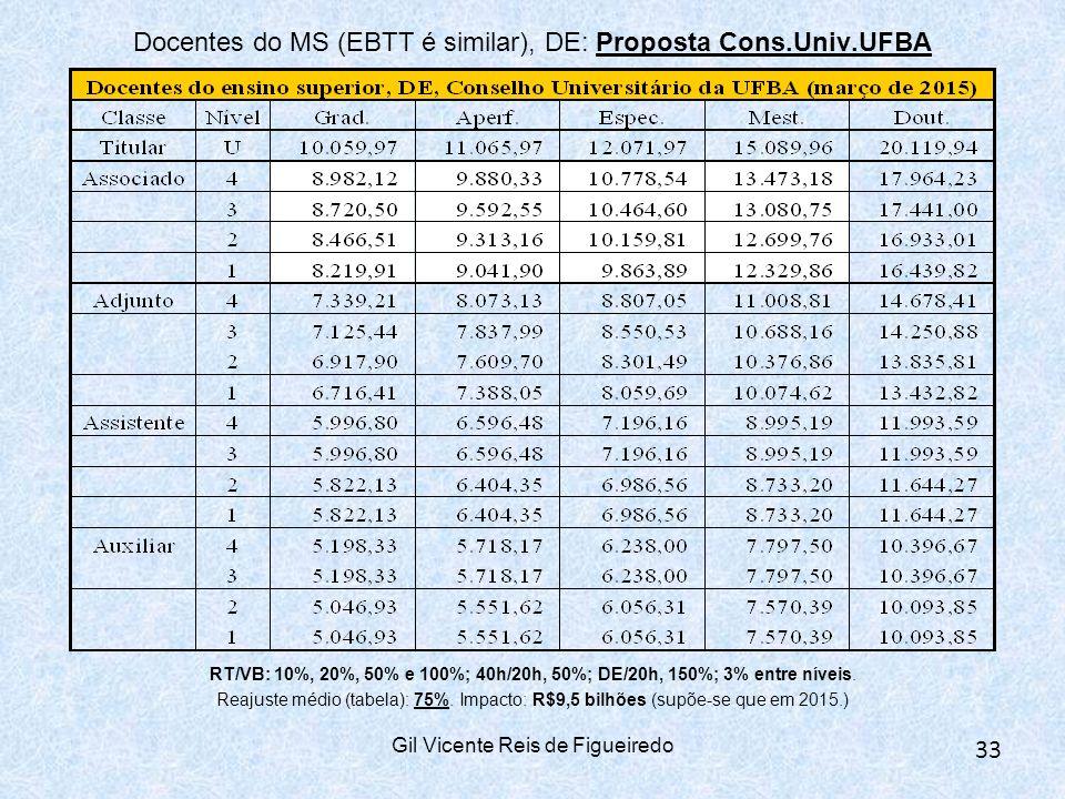 Gil Vicente Reis de Figueiredo 33 Docentes do MS (EBTT é similar), DE: Proposta Cons.Univ.UFBA RT/VB: 10%, 20%, 50% e 100%; 40h/20h, 50%; DE/20h, 150%; 3% entre níveis.